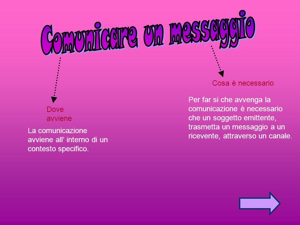 Dove avviene La comunicazione avviene all interno di un contesto specifico. Cosa è necessario Per far si che avvenga la comunicazione è necessario che