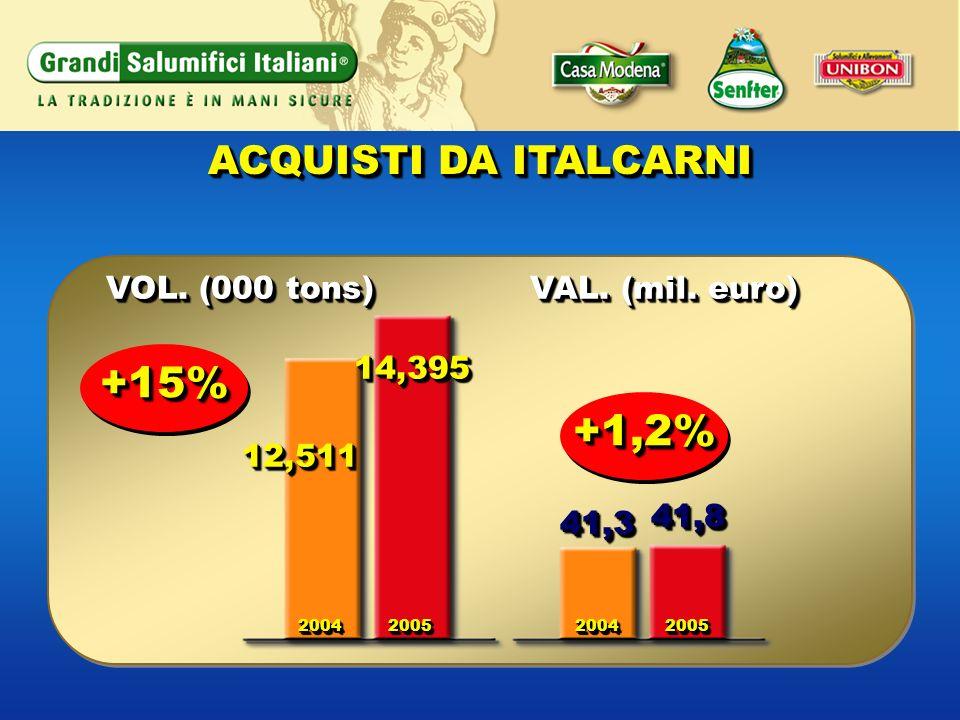 ACQUISTI DA ITALCARNI VOL. (000 tons) VAL. (mil. euro) 12,51112,511 +1,2%+1,2% 14,39514,395 20042004200520052004200420052005 41,341,3 41,841,8 +15%+15