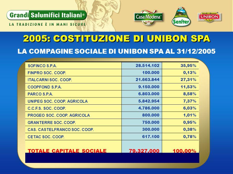 2005: COSTITUZIONE DI UNIBON SPA SOFINCO S.P.A. 28.514.10235,95% FINPRO SOC. COOP. 100.0000,13% ITALCARNI SOC. COOP. 21.663.84427,31% COOPFOND S.P.A.