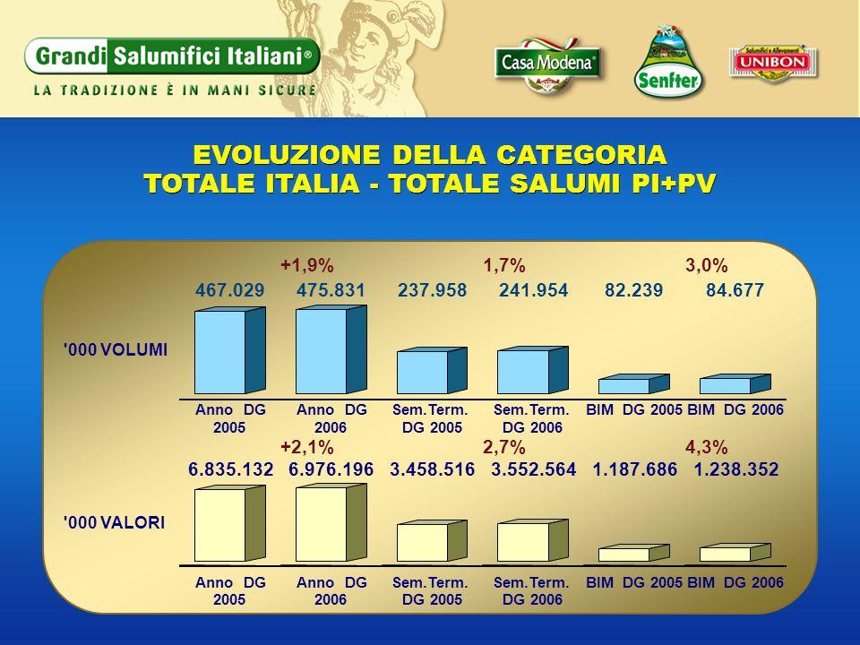 EVOLUZIONE DELLA CATEGORIA TOTALE ITALIA - TOTALE SALUMI PI+PV EVOLUZIONE DELLA CATEGORIA TOTALE ITALIA - TOTALE SALUMI PI+PV