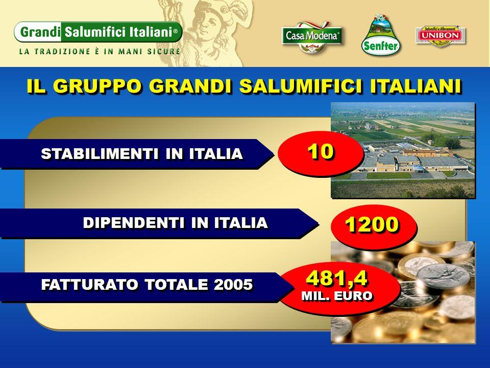 IL GRUPPO GRANDI SALUMIFICI ITALIANI STABILIMENTI IN ITALIA DIPENDENTI IN ITALIA 1010 481,4 MIL. EURO 481,4 12001200 FATTURATO TOTALE 2005
