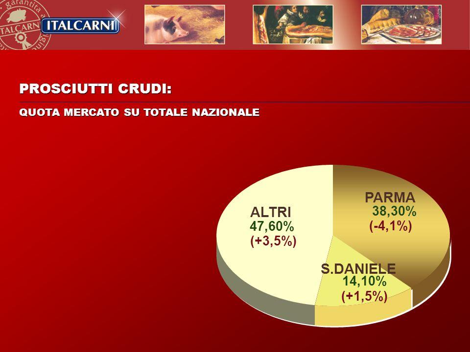 PROSCIUTTI CRUDI: QUOTA MERCATO SU TOTALE NAZIONALE S.DANIELE 14,10% (+1,5%) PARMA 38,30% (-4,1%) ALTRI 47,60% (+3,5%)