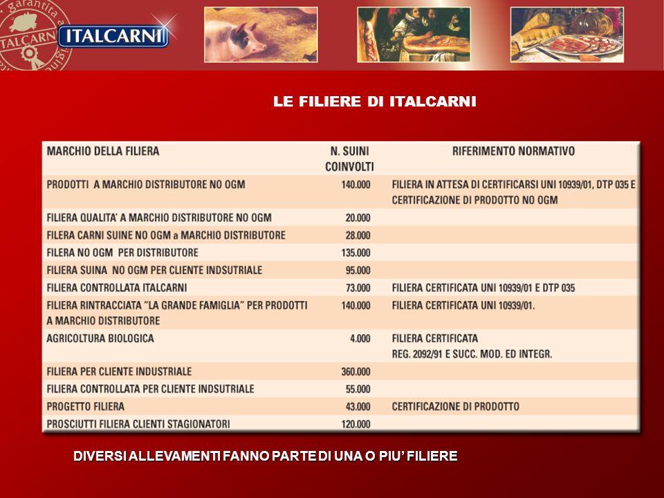 DIVERSI ALLEVAMENTI FANNO PARTE DI UNA O PIU FILIERE LE FILIERE DI ITALCARNI