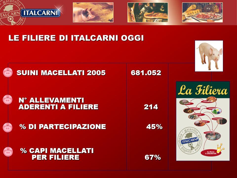 SUINI MACELLATI 2005 681.052 LE FILIERE DI ITALCARNI OGGI LE FILIERE DI ITALCARNI OGGI N° ALLEVAMENTI ADERENTI A FILIERE 214 % DI PARTECIPAZIONE 45% %