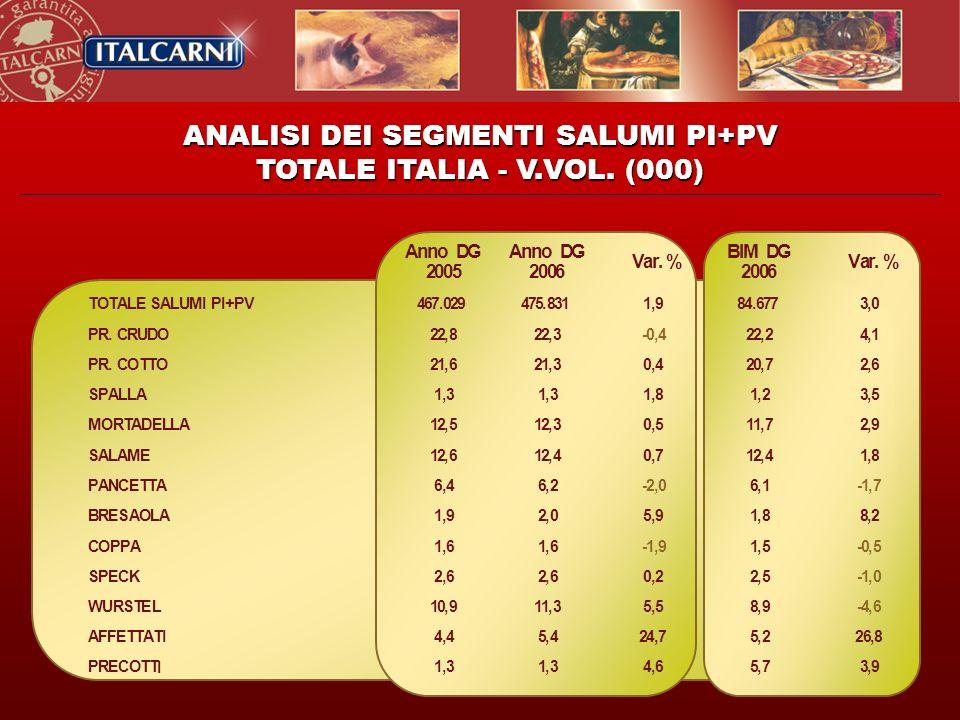 ANALISI DEI SEGMENTI SALUMI PI+PV TOTALE ITALIA - V.VOL. (000)