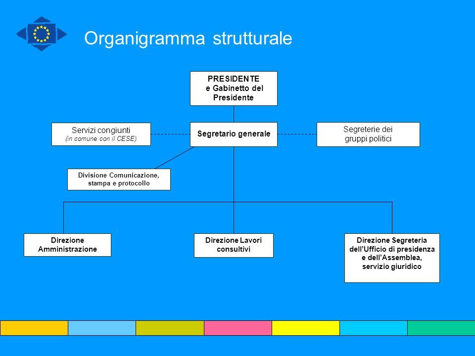 Organigramma strutturale PRESIDENTE e Gabinetto del Presidente Segretario generale Servizi congiunti (in comune con il CESE) Segreterie dei gruppi pol