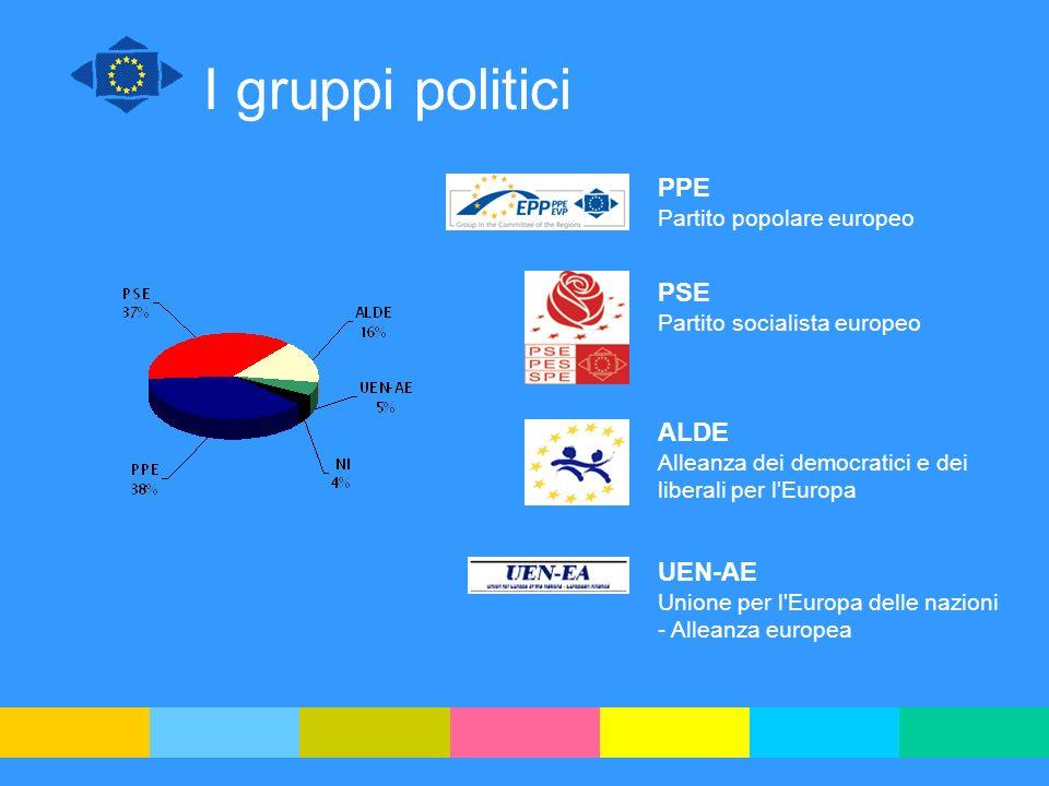 I gruppi politici UEN-AE Unione per l'Europa delle nazioni - Alleanza europea ALDE Alleanza dei democratici e dei liberali per l'Europa PPE Partito po