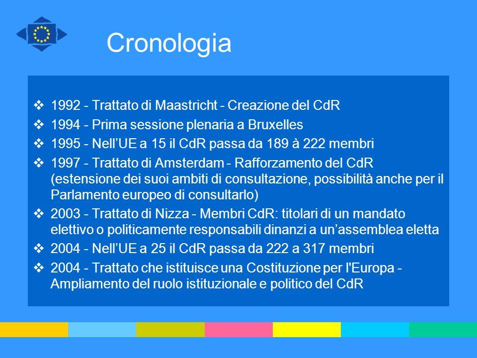 Cronologia 1992 - Trattato di Maastricht - Creazione del CdR 1994 - Prima sessione plenaria a Bruxelles 1995 - NellUE a 15 il CdR passa da 189 à 222 m