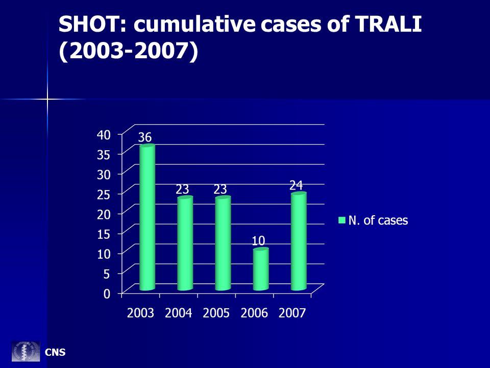 SHOT: cumulative cases of TRALI (2003-2007) CNS