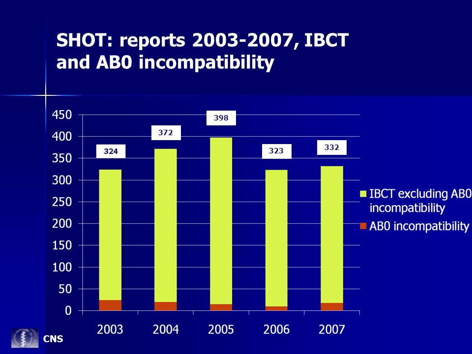 SHOT: reports 2003-2007, IBCT and AB0 incompatibility 398 323 332 372 CNS