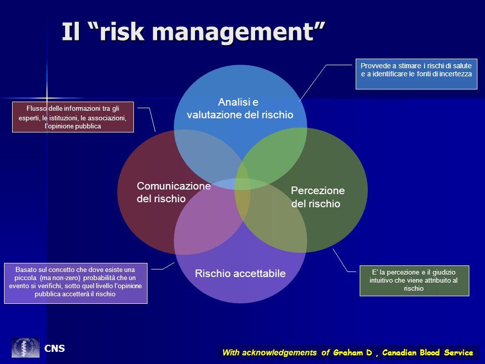 Il risk management Comunicazione del rischio Rischio accettabile Analisi e valutazione del rischio Percezione del rischio Provvede a stimare i rischi
