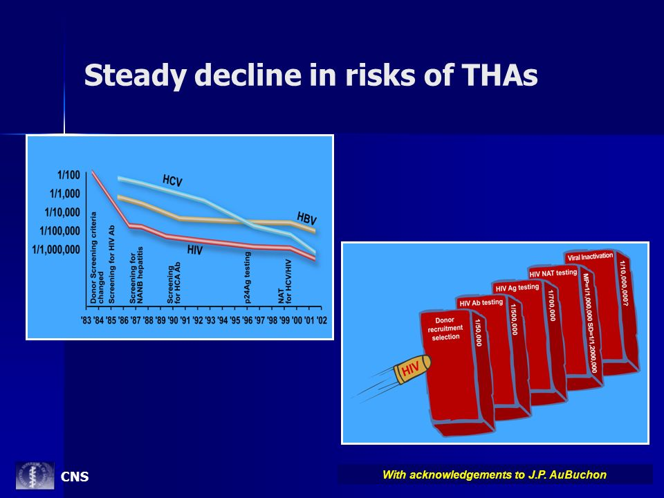 Steady decline in risks of THAs With acknowledgements to J.P. AuBuchon CNS