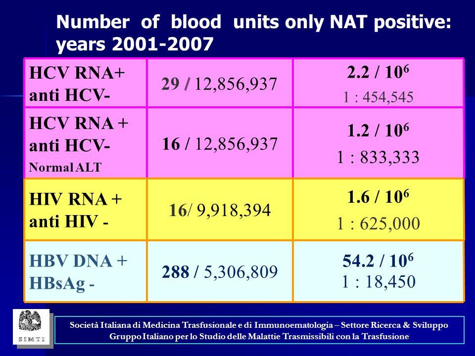 1.6 / 10 6 1 : 625,000 16/ 9,918,394 HIV RNA + anti HIV - 54.2 / 10 6 1 : 18,450 1.2 / 10 6 1 : 833,333 2.2 / 10 6 1 : 454,545 288 / 5,306,809 16 / 12