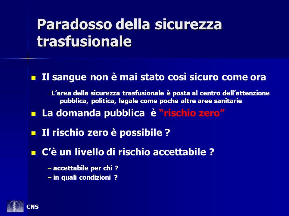 Paradosso della sicurezza trasfusionale Il sangue non è mai stato così sicuro come ora – – Larea della sicurezza trasfusionale è posta al centro della