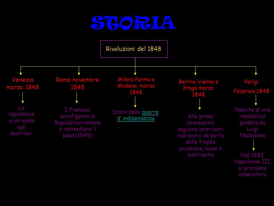 STORIA Rivoluzioni del 1848 Venezia marzo 1848 La repubblica si arrende agli austriaci Milano Parma e Modena marzo 1848 Inizio delle guerre d indipend