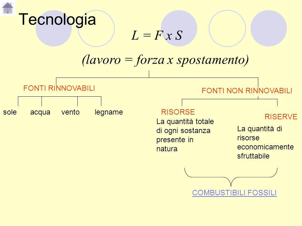 Tecnologia L = F x S (lavoro = forza x spostamento) FONTI RINNOVABILI FONTI NON RINNOVABILI soleacquaventolegnameRISORSE RISERVE La quantità totale di