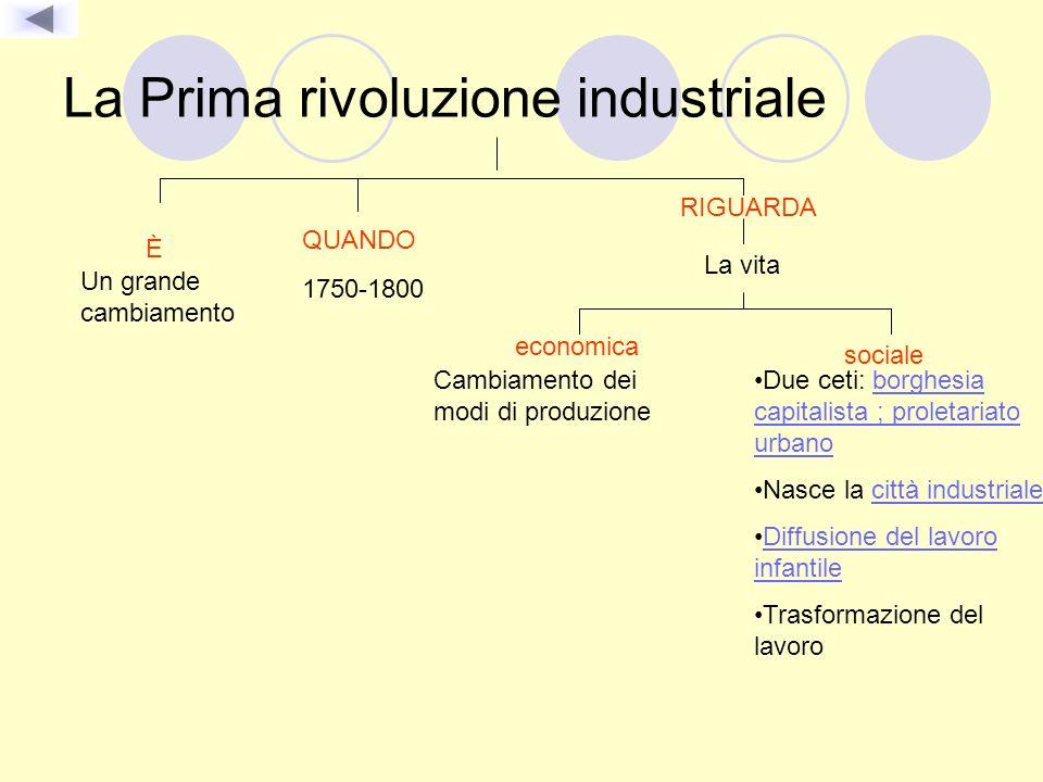 La Prima rivoluzione industriale È Un grande cambiamento RIGUARDA La vita economica Cambiamento dei modi di produzione sociale Due ceti: borghesia cap