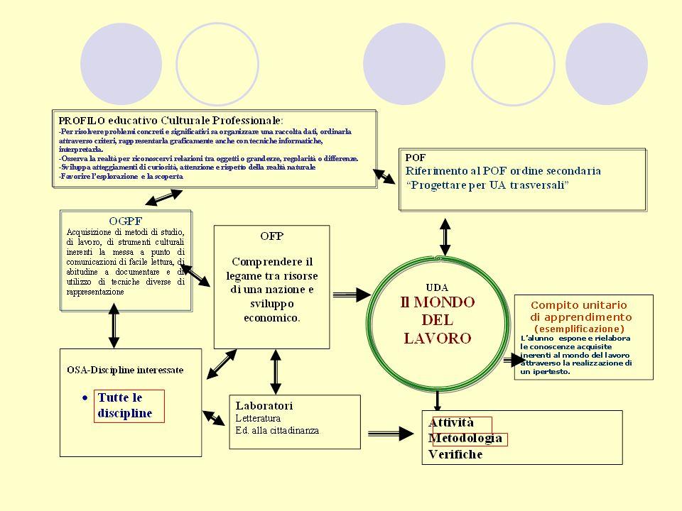 Metodologia Metodo espositivo Definizione degli scopi e delle caratteristiche generali dell attivit à di approfondimento.