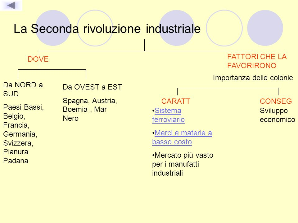 La Seconda rivoluzione industriale DOVE Da NORD a SUD Paesi Bassi, Belgio, Francia, Germania, Svizzera, Pianura Padana Da OVEST a EST Spagna, Austria,