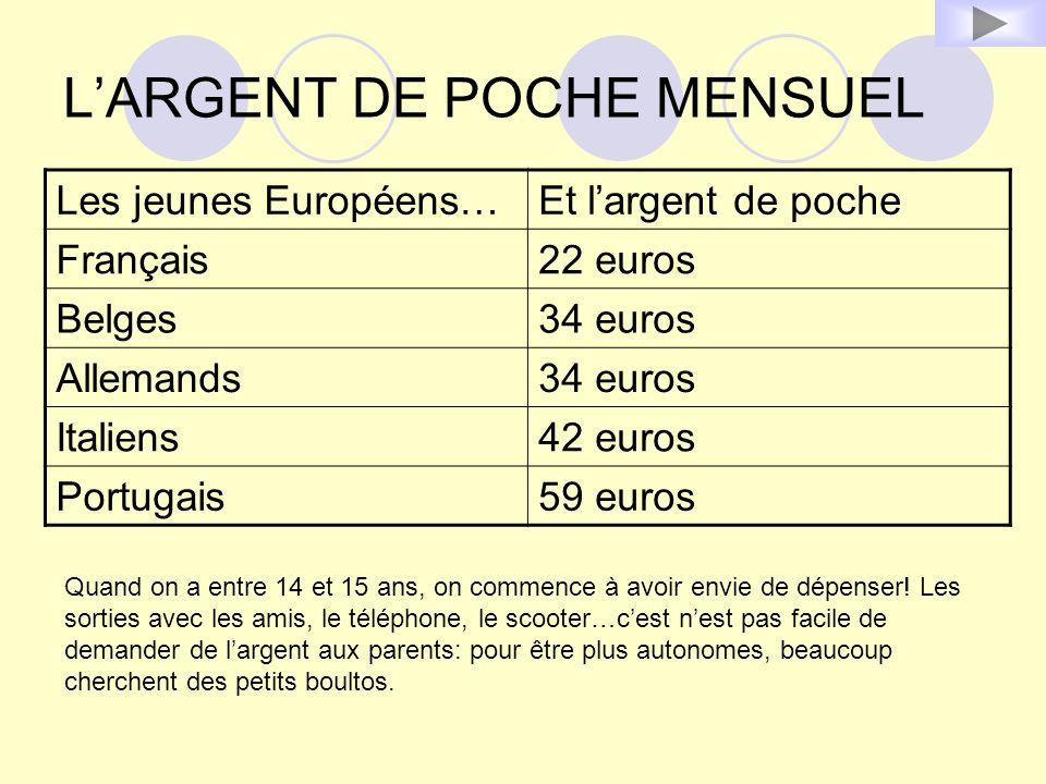 LARGENT DE POCHE MENSUEL Les jeunes Européens…Et largent de poche Français22 euros Belges34 euros Allemands34 euros Italiens42 euros Portugais59 euros