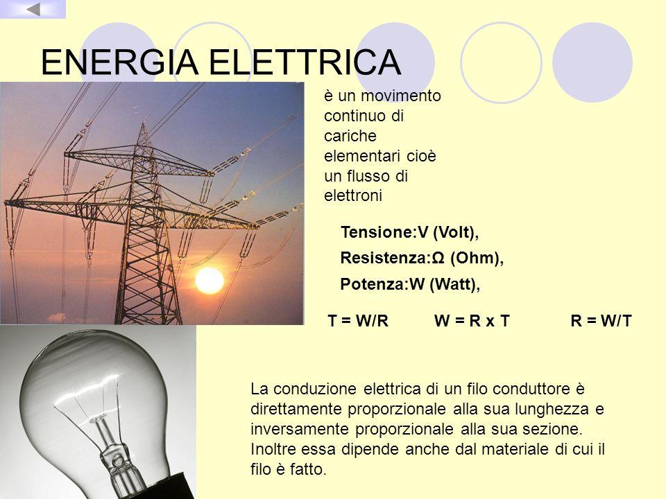 ENERGIA ELETTRICA è un movimento continuo di cariche elementari cioè un flusso di elettroni Tensione:V (Volt), Resistenza:Ω (Ohm), Potenza:W (Watt), T