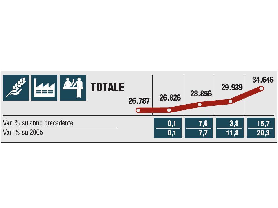 «Durante il 2010 sono avvenuti in Toscana 66.624 infortuni sul lavoro dei quali 53 sono stati mortali, mentre il numero delle malattie professionali denunciate è stato pari a 3.879.