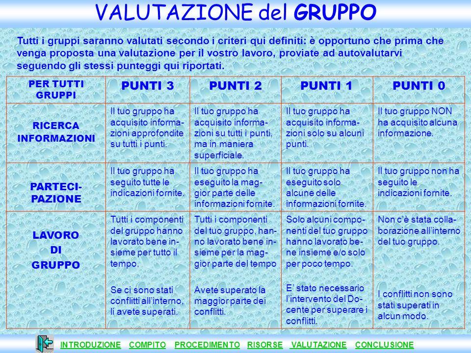 INTRODUZIONE COMPITO PROCEDIMENTO RISORSE VALUTAZIONE CONCLUSIONE INTRODUZIONECOMPITOPROCEDIMENTORISORSE VALUTAZIONECONCLUSIONE VALUTAZIONE del Lavoro Gruppi 1 e 4 Punti 3Punti 2Punti 1Punti 0 SCRITTURA della RELAZIONE SCIENTIFICA Il lavoro è realizzato in forma italiana scorre- vole, chiara e corretta.