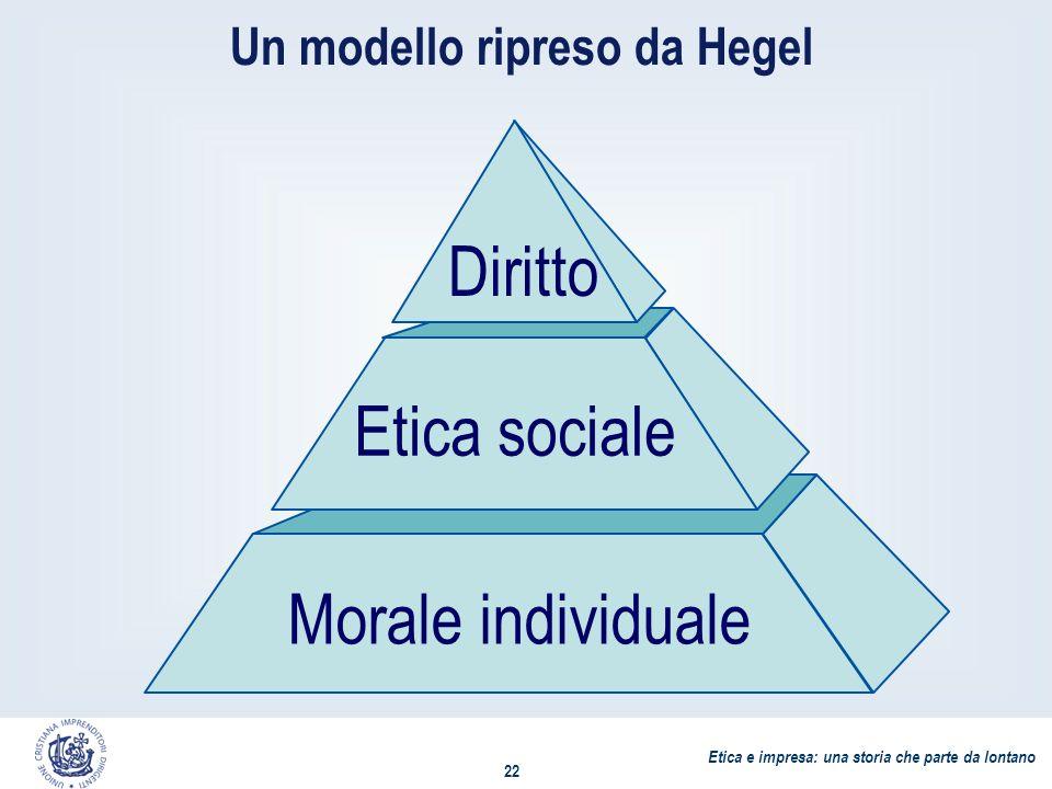 Etica e impresa: una storia che parte da lontano 22 Morale individuale Etica sociale Diritto Un modello ripreso da Hegel