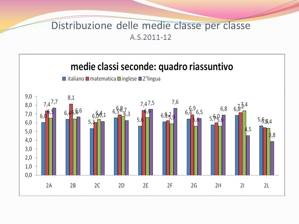 Distribuzione delle medie classe per classe A.S.2011-12