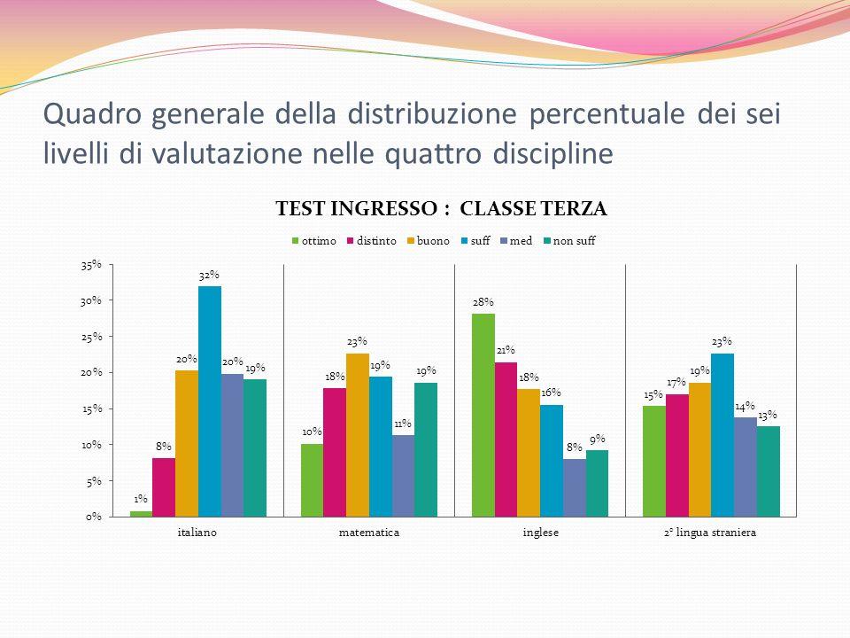 Quadro generale della distribuzione percentuale dei sei livelli di valutazione nelle quattro discipline