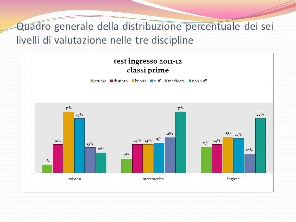 Quadro generale della distribuzione percentuale dei sei livelli di valutazione nelle tre discipline
