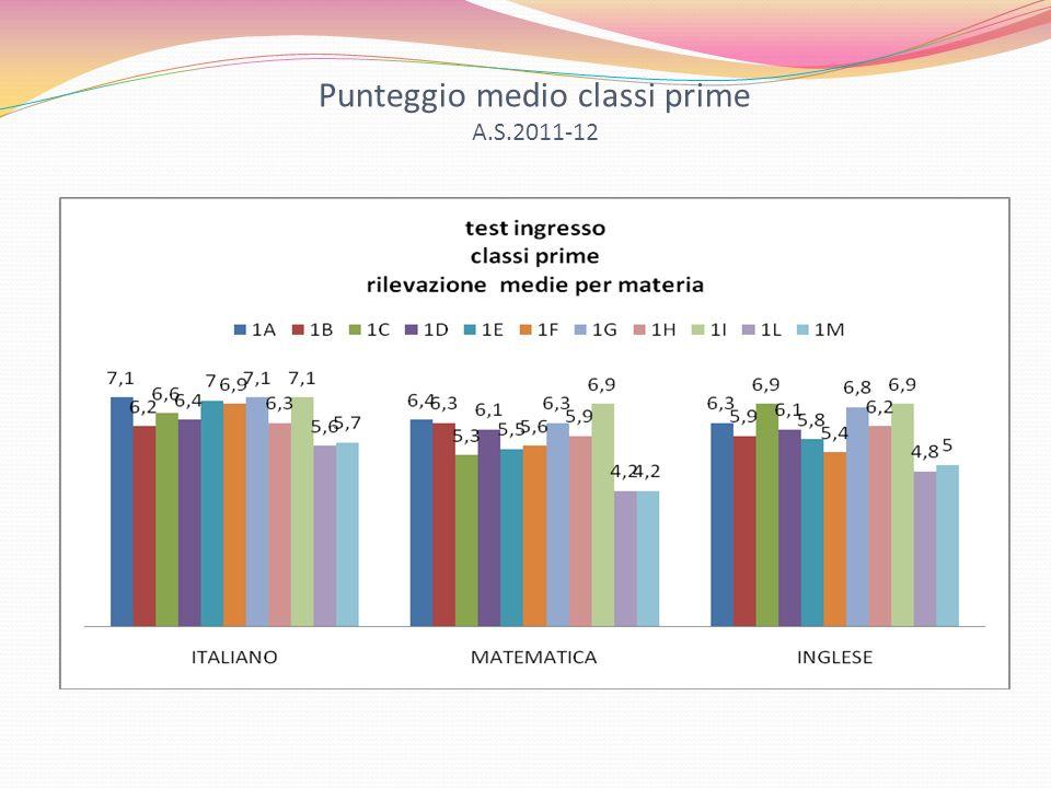 Punteggio medio classi prime A.S.2011-12