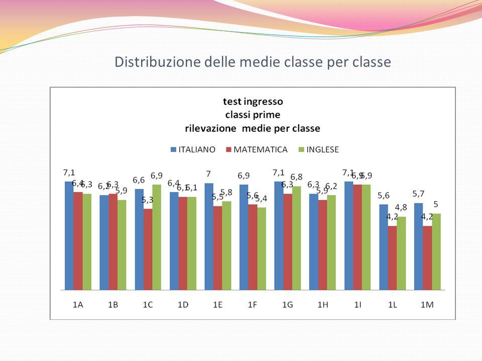 Distribuzione delle medie classe per classe