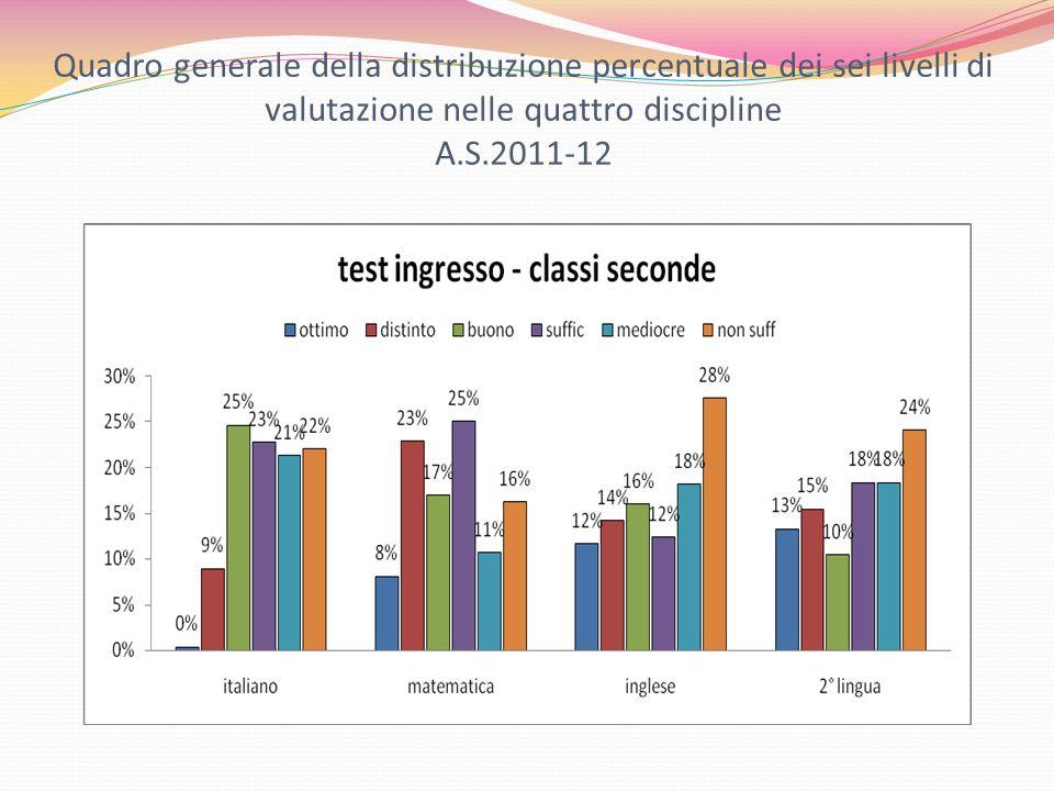 Quadro generale della distribuzione percentuale dei sei livelli di valutazione nelle quattro discipline A.S.2011-12