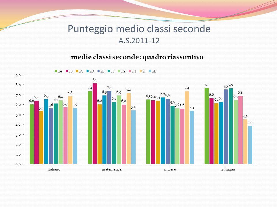 Punteggio medio classi seconde A.S.2011-12