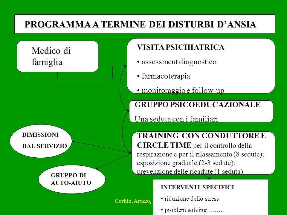 Corlito, Arezzo, 18.04.0820 PROGRAMMA A TERMINE DEI DISTURBI DANSIA Medico di famiglia VISITA PSICHIATRICA assessment diagnostico farmacoterapia monit