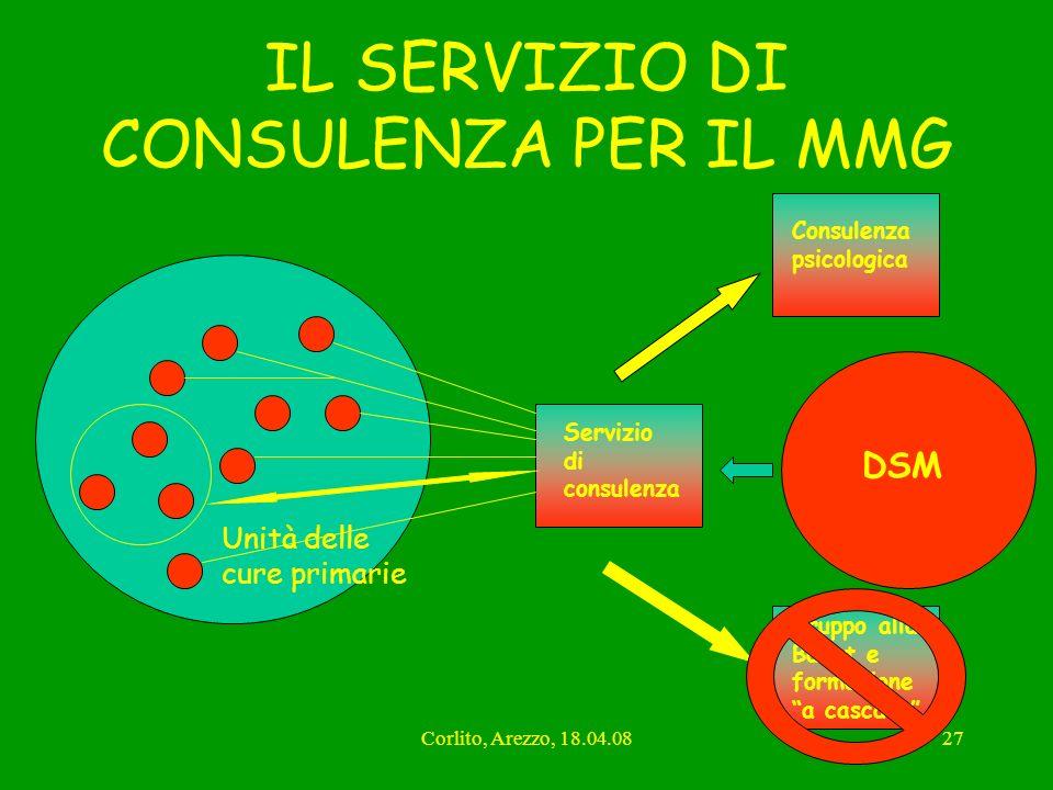 Corlito, Arezzo, 18.04.0827 IL SERVIZIO DI CONSULENZA PER IL MMG Unità delle cure primarie DSM Servizio di consulenza Consulenza psicologica Gruppo al
