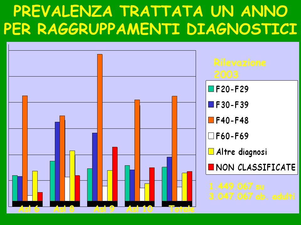 Corlito, Arezzo, 18.04.085 PREVALENZA TRATTATA UN ANNO PER RAGGRUPPAMENTI DIAGNOSTICI Rilevazione 2003 Asl 6Asl 8Asl 9Asl 10Totale 1.449.067 su 3.047.