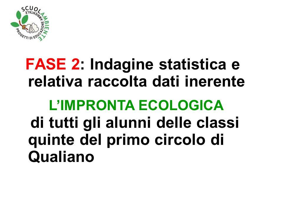FASE 2: Indagine statistica e relativa raccolta dati inerente di tutti gli alunni delle classi quinte del primo circolo di Qualiano LIMPRONTA ECOLOGICA
