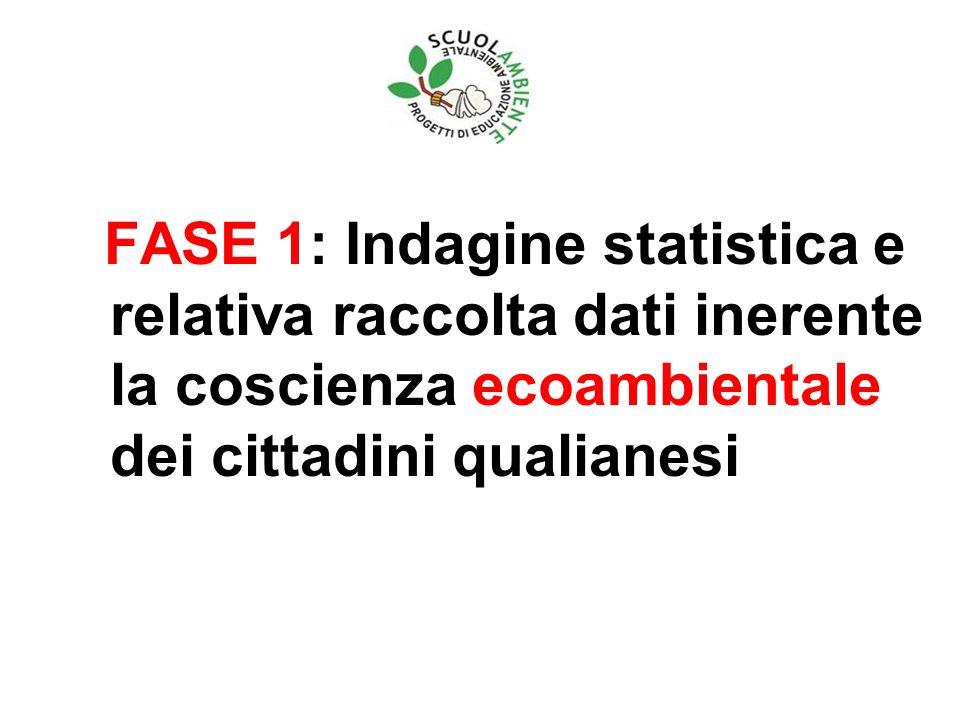FASE 1: Indagine statistica e relativa raccolta dati inerente la coscienza ecoambientale dei cittadini qualianesi