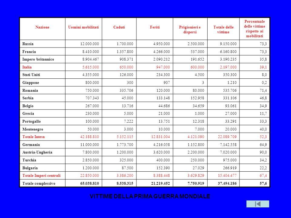 Vittime guerra NazioneUomini mobilitatiCadutiFeritiPrigionieri e dispersi Totale delle vittime Percentuale delle vittime rispetto ai mobilitati Russia