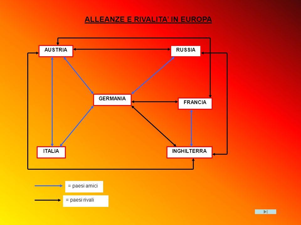 Schema contrasti GERMANIA AUSTRIARUSSIA FRANCIA INGHILTERRAITALIA = paesi amici = paesi rivali ALLEANZE E RIVALITA IN EUROPA