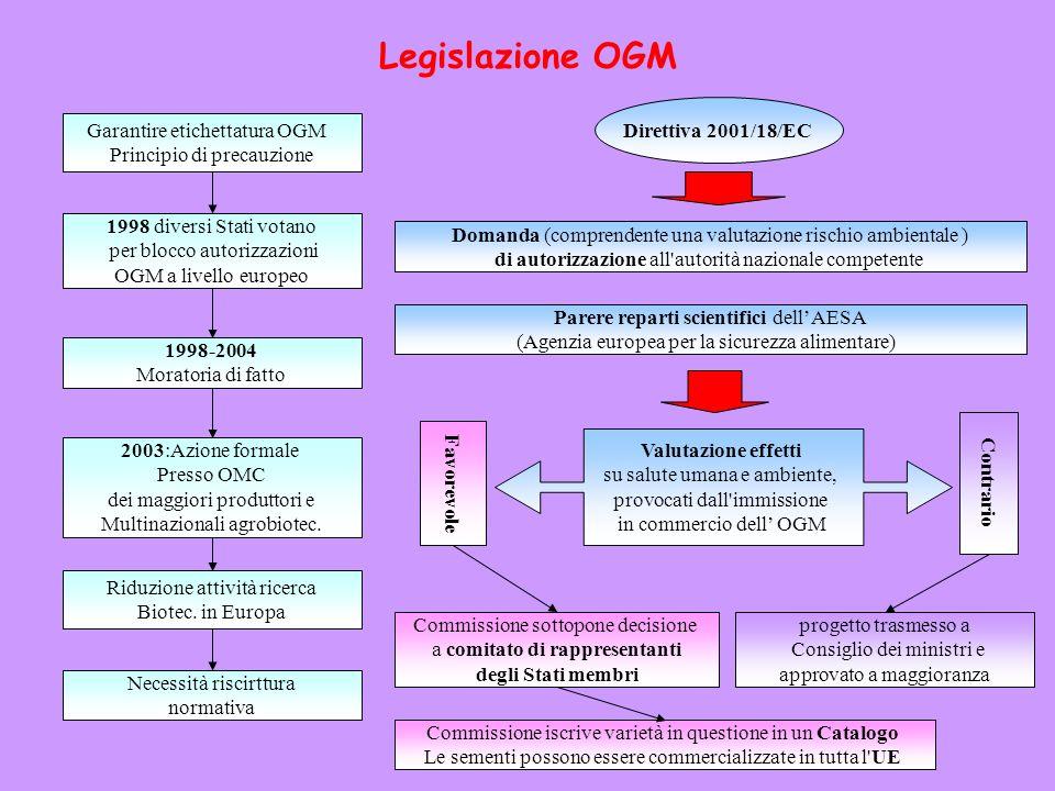 Legislazione OGM 1998 diversi Stati votano per blocco autorizzazioni OGM a livello europeo Garantire etichettatura OGM Principio di precauzione 1998-2