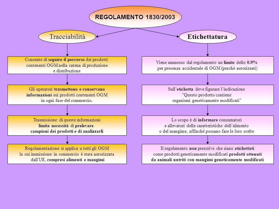 REGOLAMENTO 1830/2003 TracciabilitàEtichettatura Consente di seguire il percorso dei prodotti contenenti OGM nella catena di produzione e distribuzion