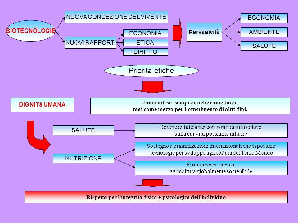 Pervasività BIOTECNOLOGIE AMBIENTE SALUTE ECONOMIA NUOVA CONCEZIONE DEL VIVENTE NUTRIZIONE NUOVI RAPPORTI ECONOMIA ETICA DIRITTO Priorità etiche SALUT