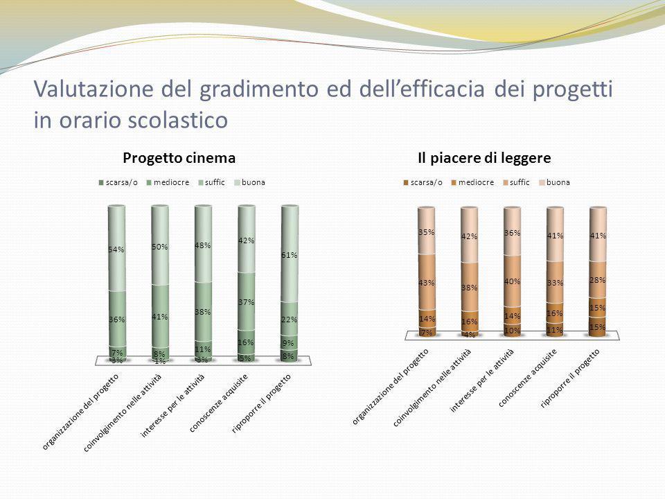 Valutazione del gradimento ed dellefficacia dei progetti in orario scolastico