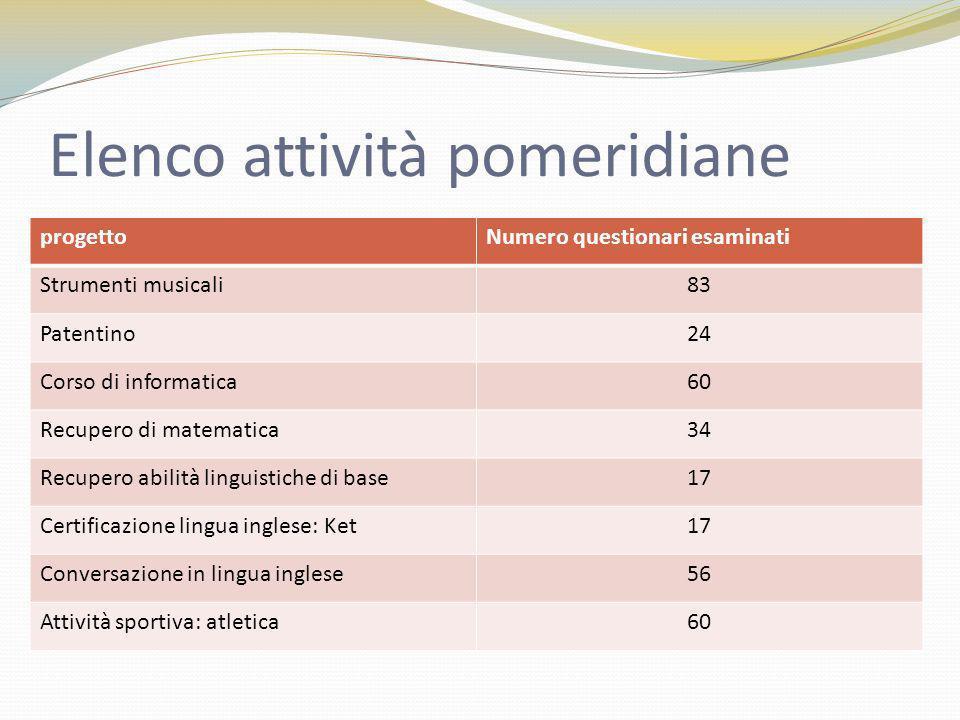 Elenco attività pomeridiane progettoNumero questionari esaminati Strumenti musicali83 Patentino24 Corso di informatica60 Recupero di matematica34 Recu