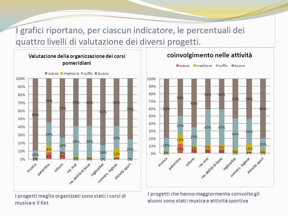 I grafici riportano, per ciascun indicatore, le percentuali dei quattro livelli di valutazione dei diversi progetti. I progetti meglio organizzati son