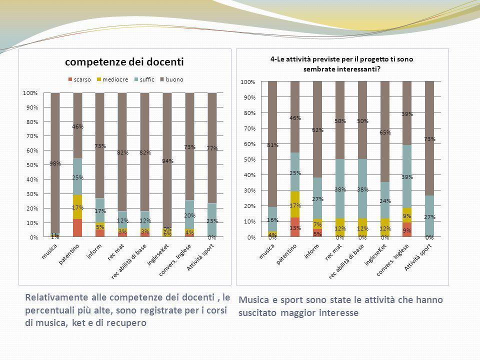 Relativamente alle competenze dei docenti, le percentuali più alte, sono registrate per i corsi di musica, ket e di recupero Musica e sport sono state