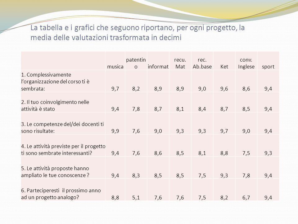 La tabella e i grafici che seguono riportano, per ogni progetto, la media delle valutazioni trasformata in decimi musica patentin oinformat recu. Mat